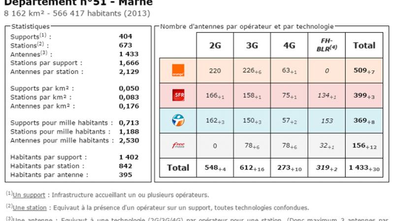 Comparatif du nombre d'antennes dans la Marne chez Free, Orange, Bouygues et SFR