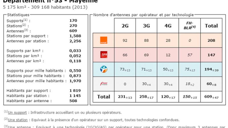 Comparatif du nombre d'antennes en Mayenne chez Free, Orange, Bouygues et SFR