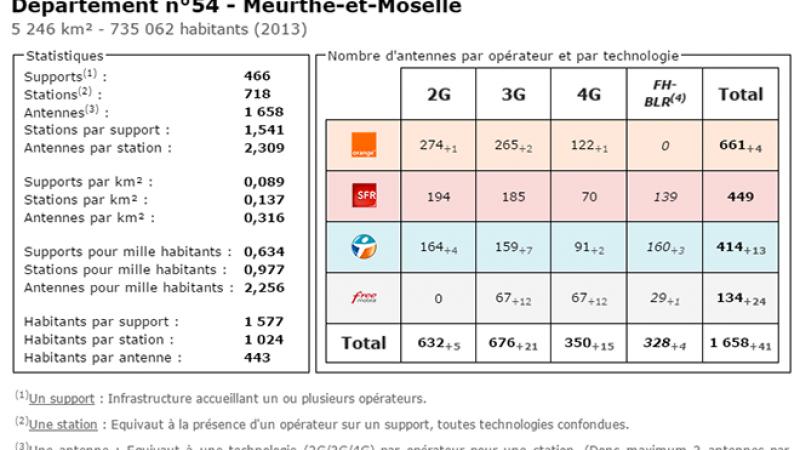 Comparatif du nombre d'antennes dans la Meurthe et Moselle chez Free, Orange, Bouygues et SFR