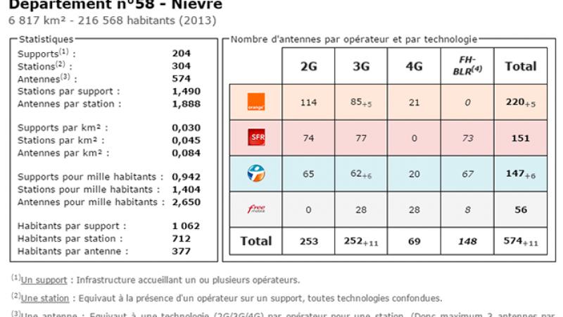 Comparatif du nombre d'antennes dans la Nièvre chez Free, Orange, Bouygues et SFR
