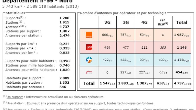 Comparatif du nombre d'antennes dans le Nord chez Free, Orange, Bouygues et SFR