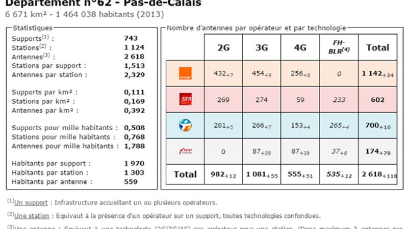 Comparatif du nombre d'antennes dans le Pas de Calais chez Free, Orange, Bouygues et SFR