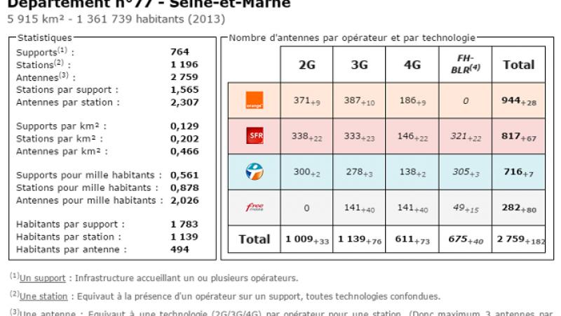 Comparatif du nombre d'antennes dans la Seine et Marne chez Free, Orange, Bouygues et SFR