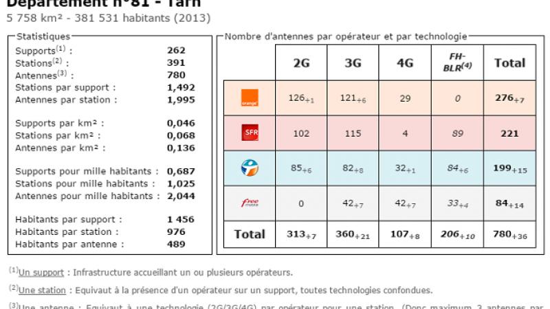 Comparatif du nombre d'antennes dans le Tarn chez Free, Orange, Bouygues et SFR