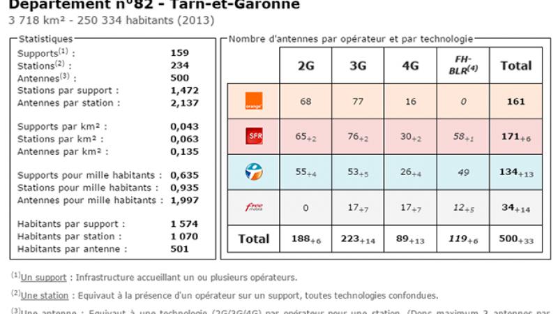 Comparatif du nombre d'antennes dans le Tarn et Garonne chez Free, Orange, Bouygues et SFR