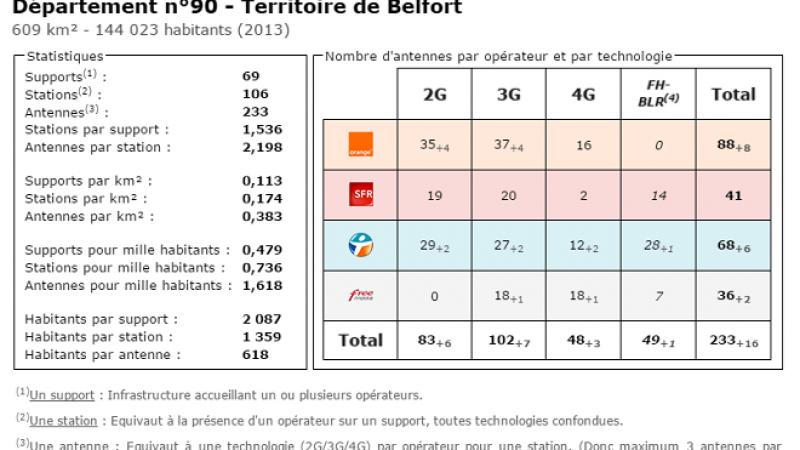 Comparatif du nombre d'antennes dans le Territoire de Belfort chez Free, Orange, Bouygues et SFR