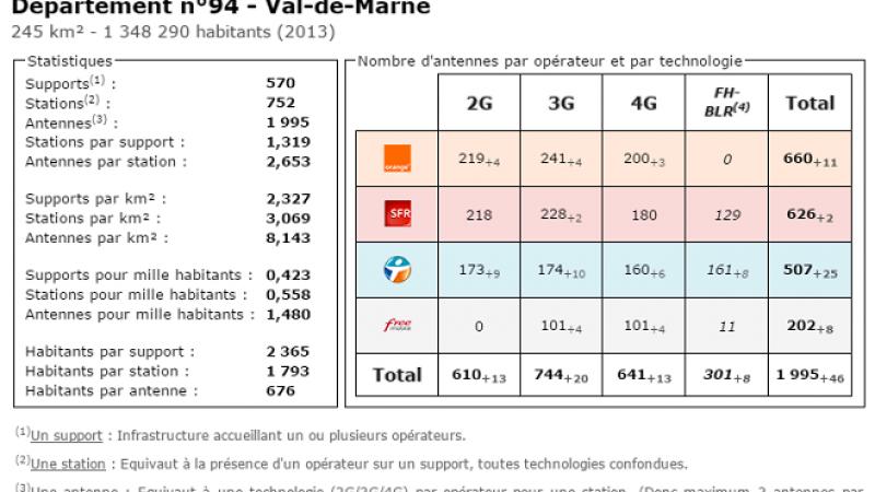 Comparatif du nombre d'antennes dans le Val de Marne chez Free, Orange, Bouygues et SFR