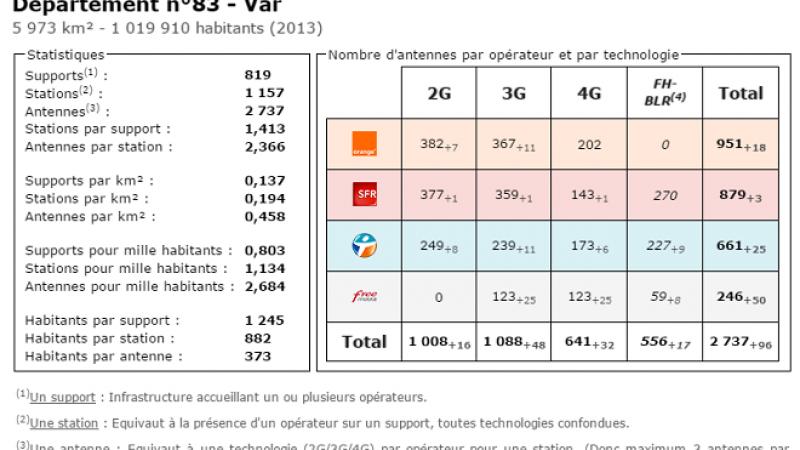 Comparatif du nombre d'antennes dans le Var chez Free, Orange, Bouygues et SFR