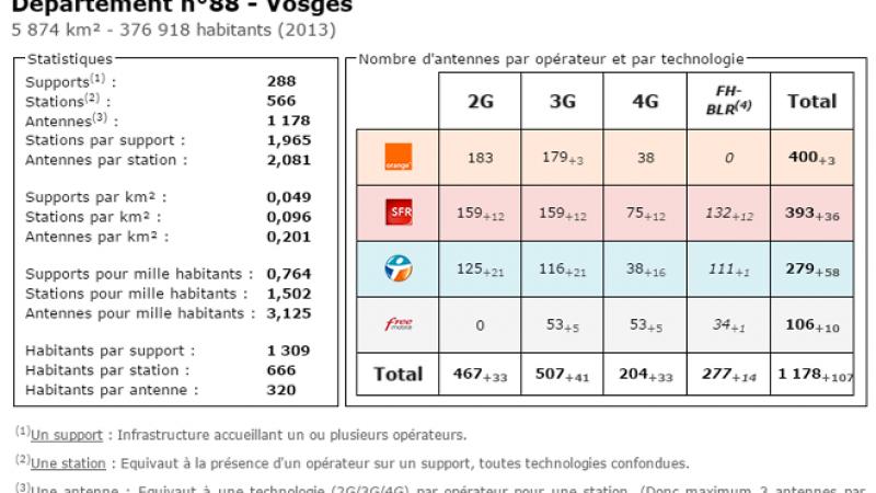 Comparatif du nombre d'antennes dans les Vosges chez Free, Orange, Bouygues et SFR