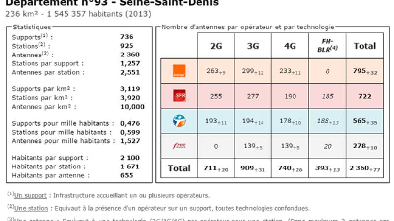 Comparatif du nombre d'antennes en Seine Saint Denis chez Free, Orange, Bouygues et SFR