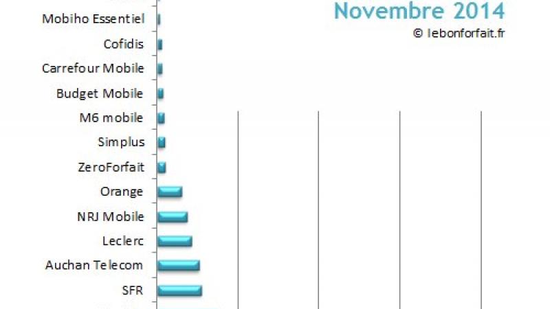 """Côté des opérateurs en novembre :  Free Mobile 2e grâce à une """"indéniable côte d'estime"""" des internautes"""