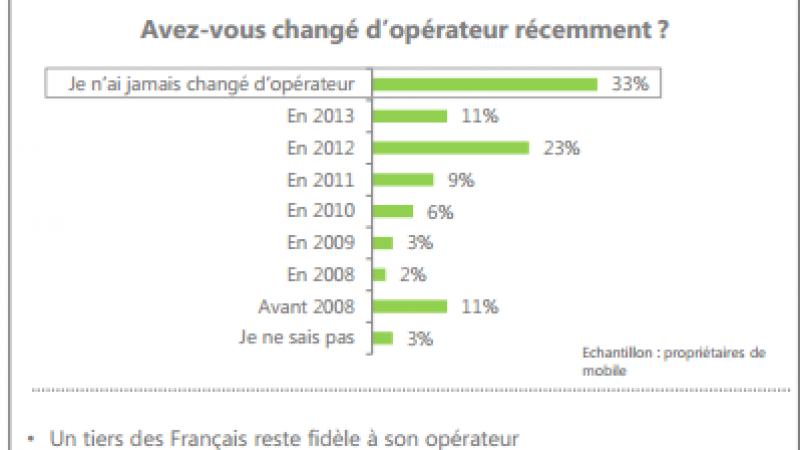 """33 % des Français n'ont jamais changé d'opérateurs, """"Free mobile a surtout séduit une population de clients opportunistes"""" selon Deloitte"""
