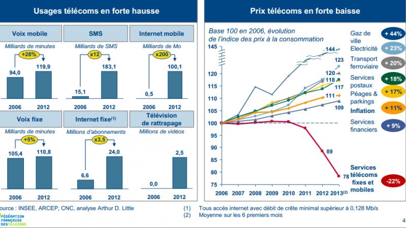 """La Fédération Française des Télécoms réclame un """"New Deal Numérique"""""""