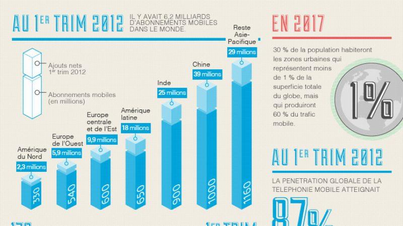 3G, 4G, smartphones, etc. : L'avenir de la mobilité en une infographie