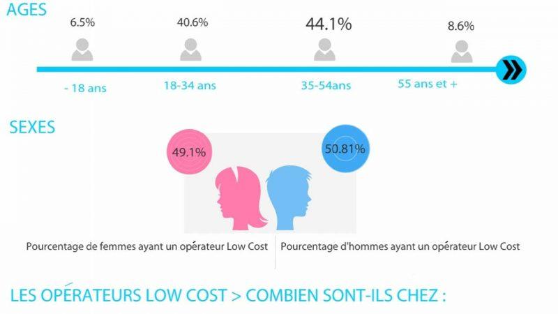 """76 % des personnes interrogées conseilleraient une offre """"low-cost"""" d'après une étude Edcom"""