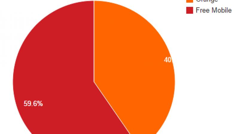 Free Mobile Netstats : le cap des 60 %  des connexions sur le réseau propre en ligne de mire