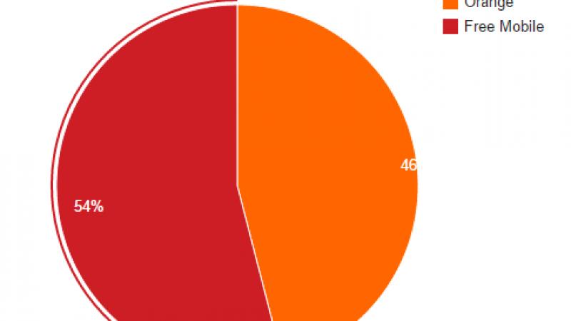 Free Mobile Netstat : près de 54 % des connexions Free Mobile sur son réseau propre