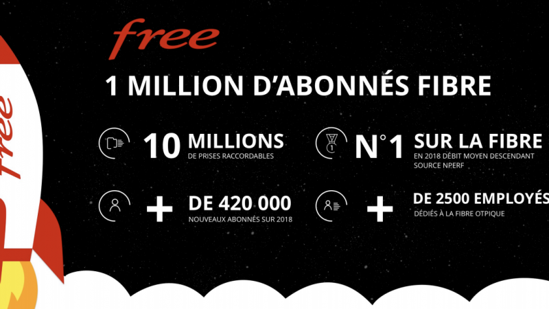 Free fait son bilan et annonce officiellement avoir franchi le cap du million d'abonnés sur la fibre