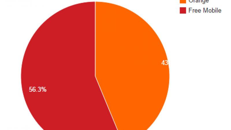 Free Mobile Netstat : 56,4 % des connexions sur une antenne Free Mobile