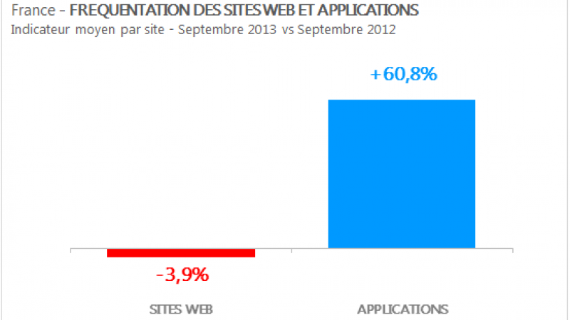 Le trafic des sites web en berne au profit des applications qui explosent