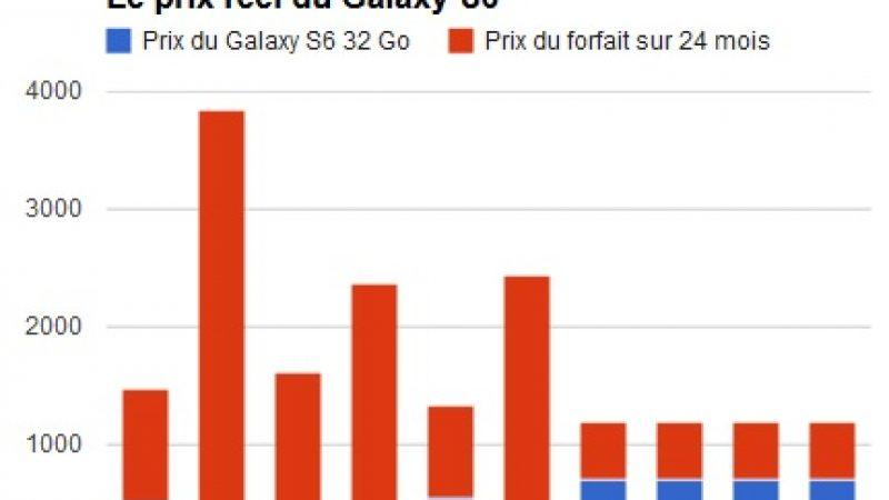 Quel est le tarif le plus avantageux pour le Samsung Galaxy S6 : Free ex-aequo avec Sosh, B&You, RED