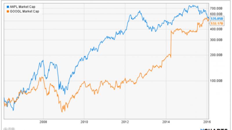 Google dépasse Apple en terme de capitalisation boursière