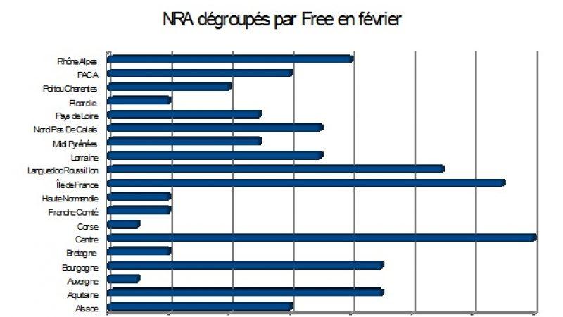 Bilan des NRA dégroupés en février : Free très en forme