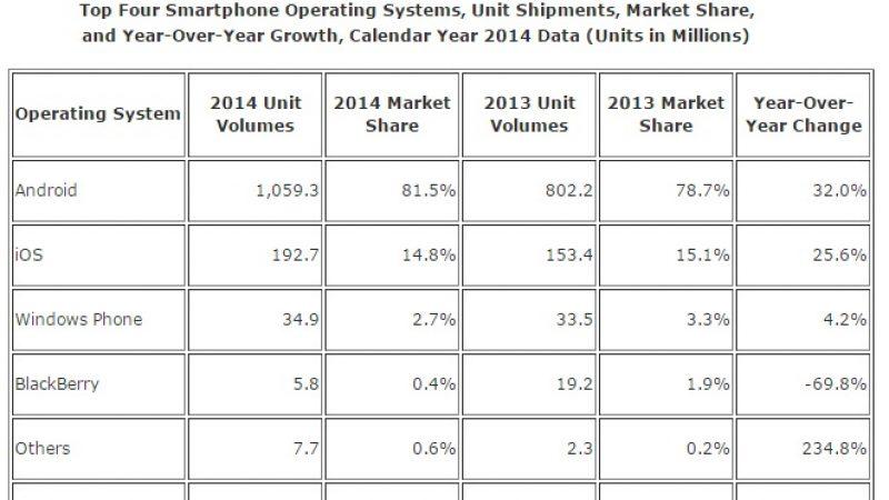 Androïd et iOS dominent les OS mobiles avec 96,3 % de parts de marché