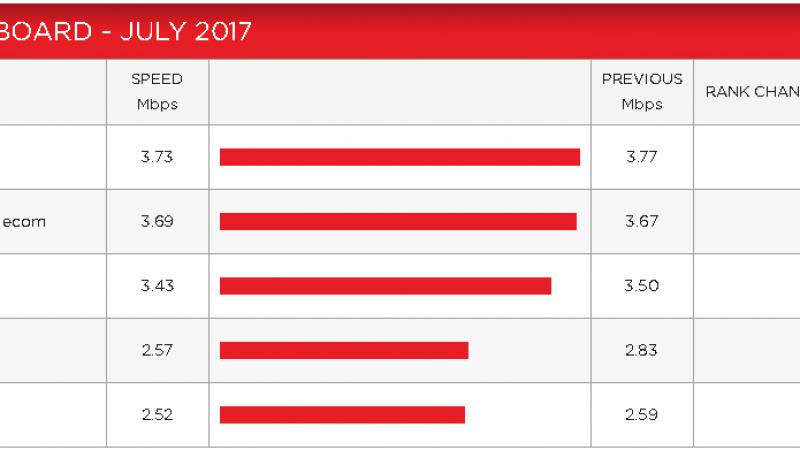 Performance sur Netflix en juillet : Free toujours à la traîne est maintenant rejoint par SFR