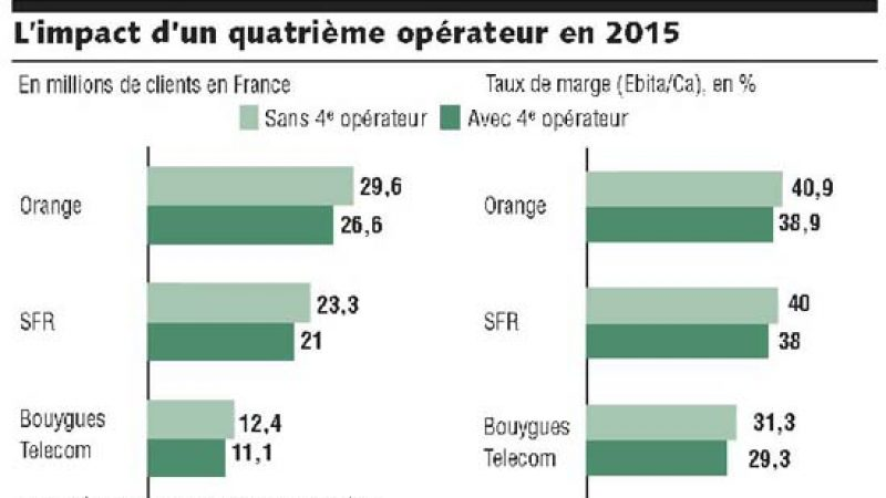 L'impact d'un 4ème opérateur 3G sur les autres opérateurs