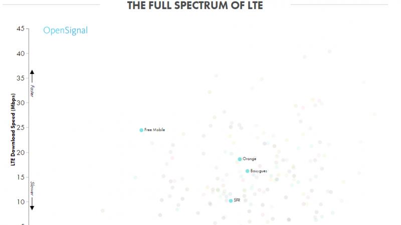 4G : Free Mobile leader dans le débit en France, mais dernier dans le temps de connexion