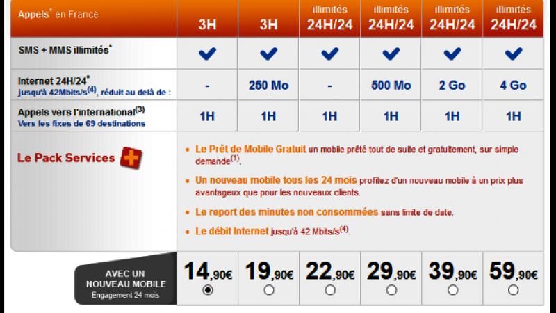 Appels vers l'international et SMS/MMS illimités dans les forfaits+ de La Poste Mobile