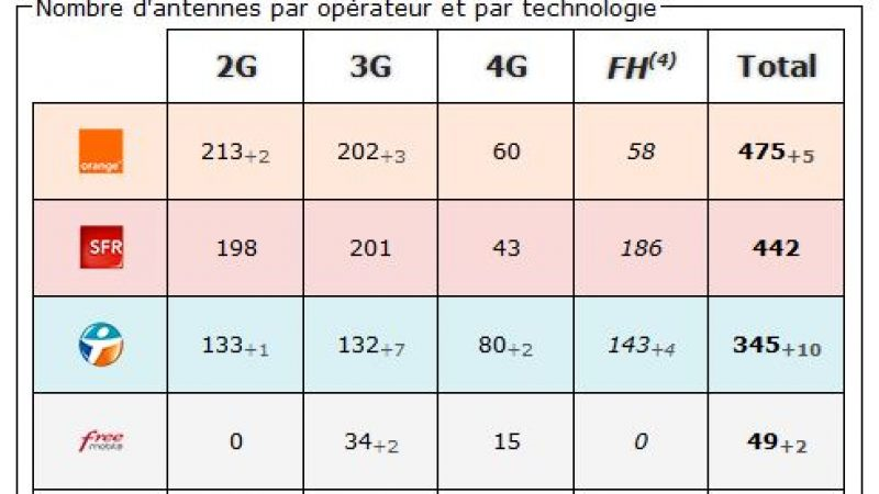 Loire: bilan des antennes 3G et 4G chez Free et les autres opérateurs