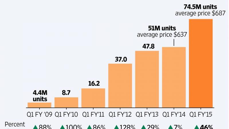 Bénéfices, parts de marché et ventes d'iPhone : un trimestre record pour Apple