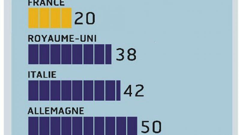 Les forfaits mobiles en France sont  les moins chers du monde depuis l'arrivée de Free mobile.