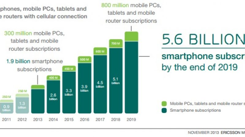 55% des connexions à l'Internet Mobile seront en LTE, en Europe de l'Ouest, en 2019