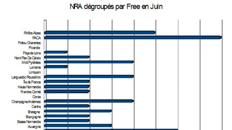 Bilan des NRA dégroupés en juin : Comme un air de vacances chez Free