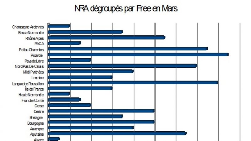 Bilan des NRA dégroupés en Mars : Free encore très en forme