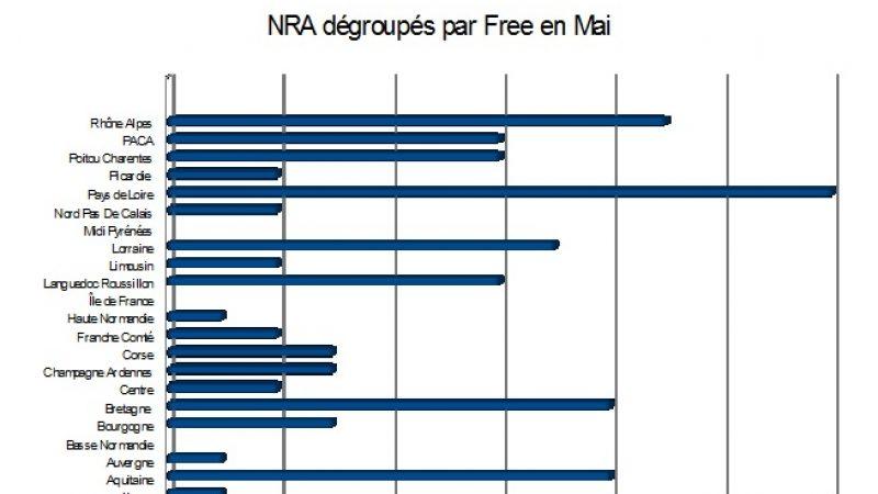 Bilan des NRA dégroupés en mai : Free en petite forme