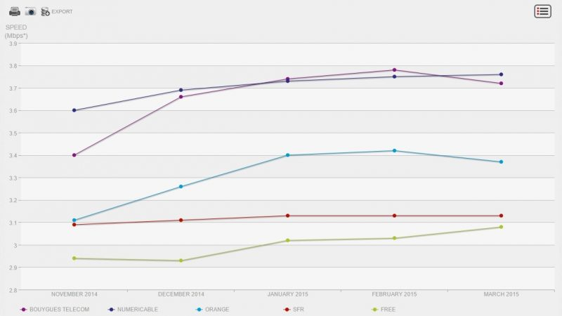 Indice de performance Netflix : Free en hausse mais toujours dernier