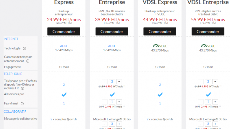 OVH : le VDSL2 sur le réseau d'Orange moyennant …  20 €/mois de plus