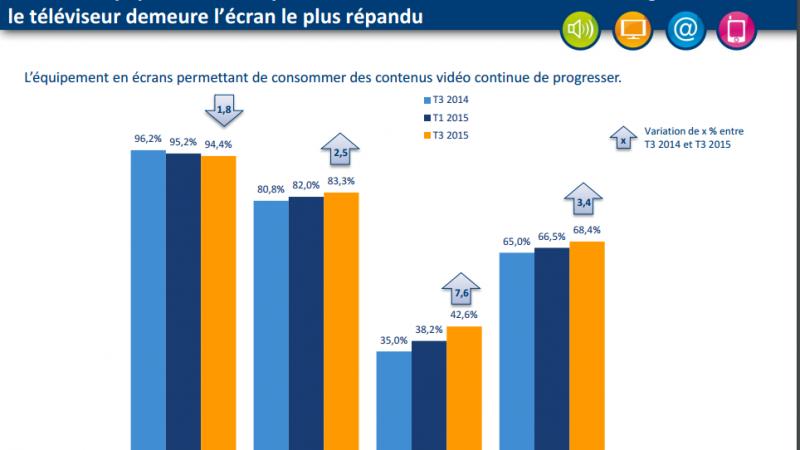 Le téléviseur reste l'écran le plus populaire dans les foyers français