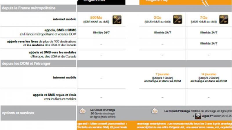 Orange dévoile officiellement ses nouveaux forfaits : roaming 4G et flambée de prix sont au programme
