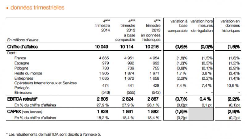 Resultats  d'Orange au 4e trimestre 2014: + 256 000 sur le mobile, + 95 000 sur le fixe