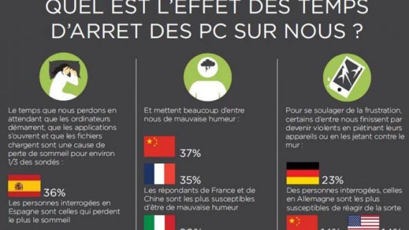 Les Français perdent 120 heures par an à attendre leur ordinateur