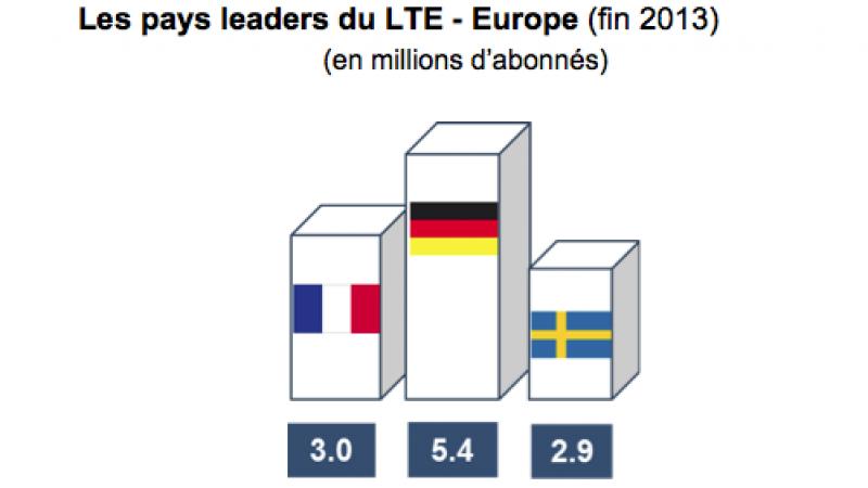 4G : la France 2ème en Europe, l'ARCEP souhaite qu'elle devienne 1ère