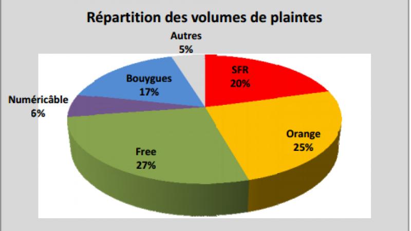 Observatoire des plaintes et résiliations : Free ADSL répresente plus d'un quart des plaintes