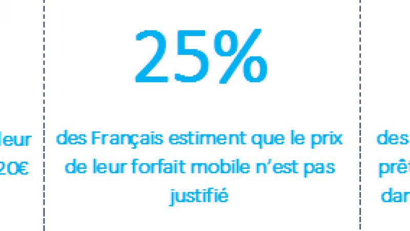 Etude Prixtel/IPSOS : Depuis l'arrivée de Free Mobile, les forfaits à moins de 20 euros sont devenus la norme