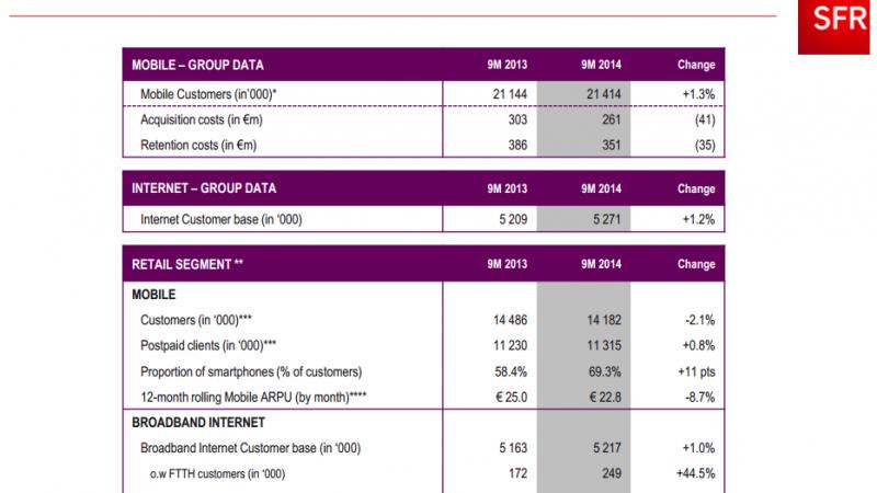 3e trimestre 2014 : les recrutements de SFR s'écroulent sur le fixe et sur le mobile