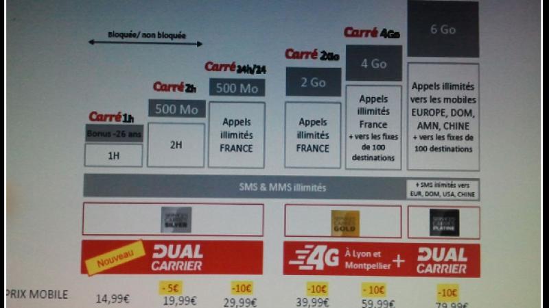 SFR : Baisse du prix des formules Carrées ?